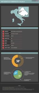 Infografica sul terremoto de L'Aquila