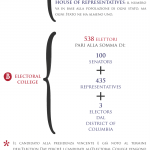 Infografica elezioni USA: come si vota