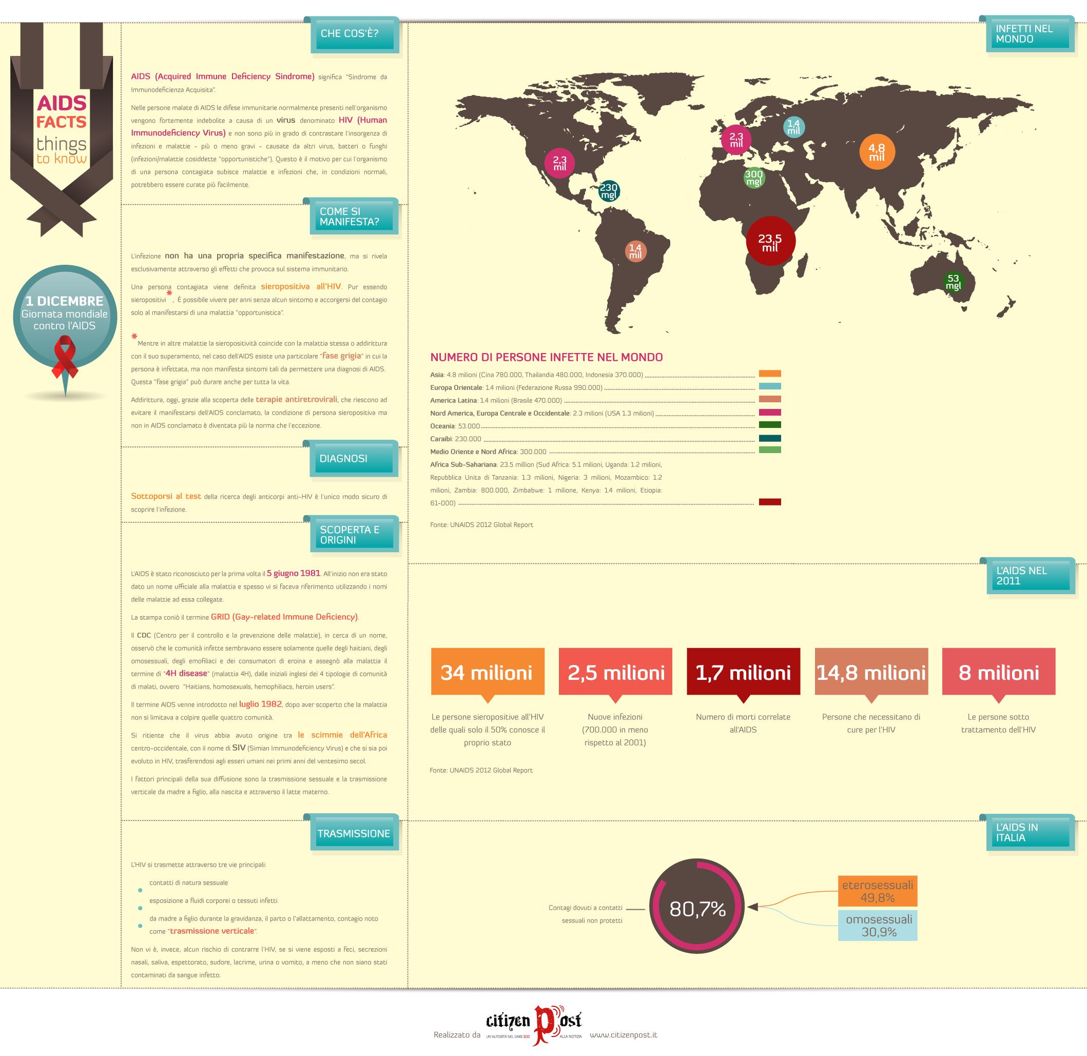 giornata mondiale contro l'aids infografica