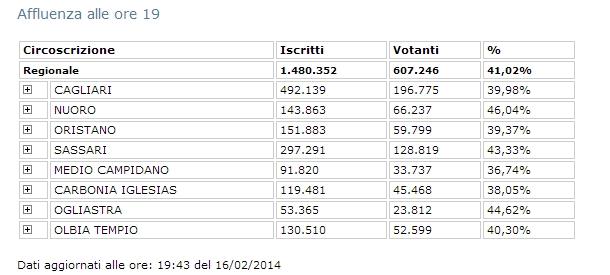 Affluenza Regionali in Sardegna