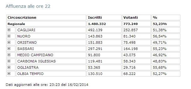 Affluenza definitiva elezioni in Sardegna