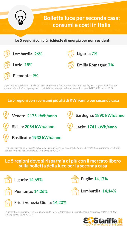 Energia elettrica consumi e costi per i non residenti